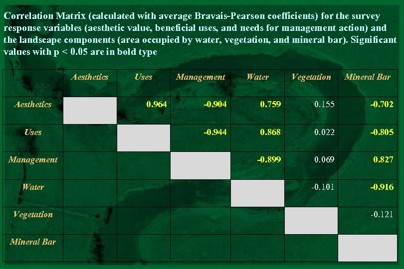 Correlation Matrix (calculated with average Bravais-Pearson coefficients) for the survey response variables (aesthetic value,