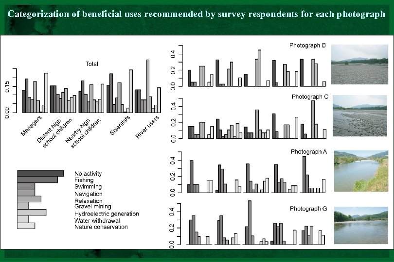 Categorization of beneficial uses recommended by survey respondents for each photograph CNRS - UMR
