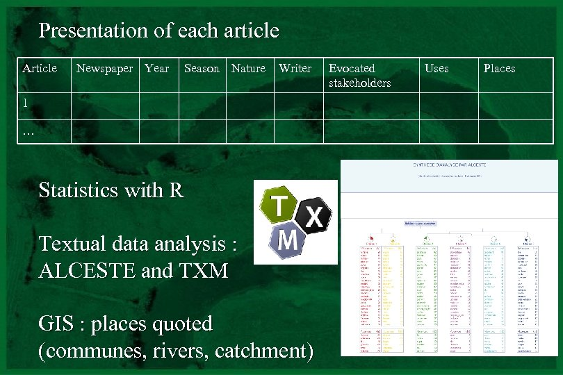Presentation of each article Article Newspaper Year Season Nature Writer 1 … Statistics with