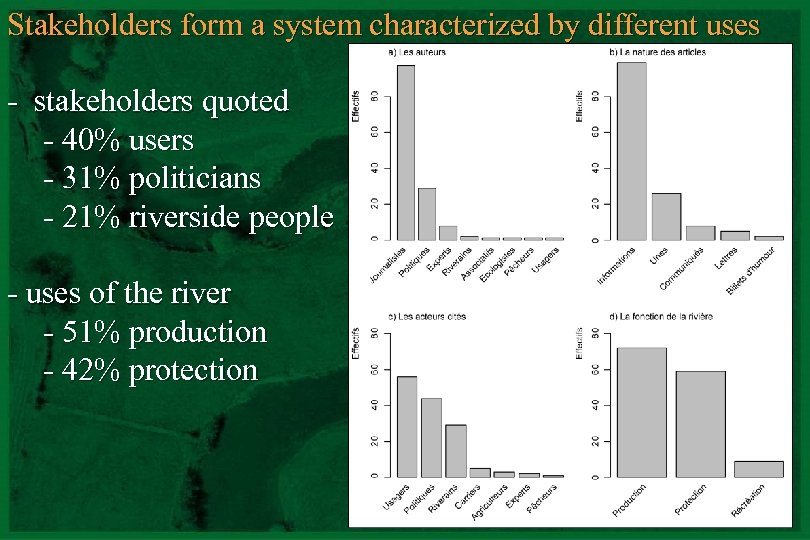 Stakeholders form a system characterized by different uses - stakeholders quoted - 40% users