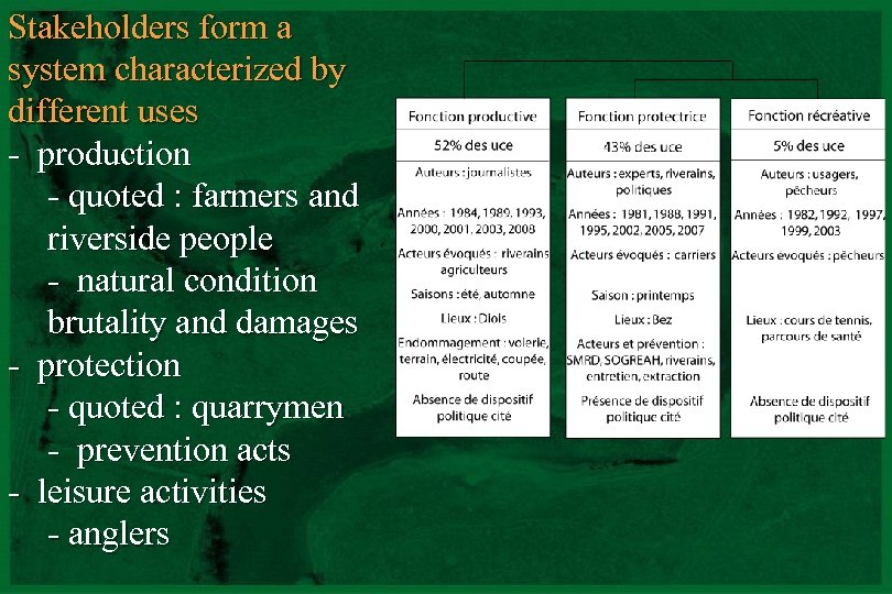Stakeholders form a system characterized by different uses - production - quoted : farmers