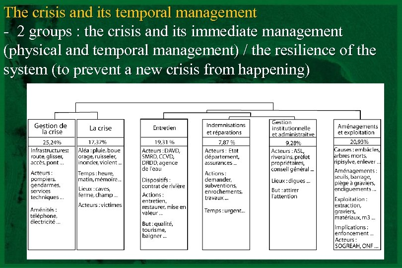 The crisis and its temporal management - 2 groups : the crisis and its