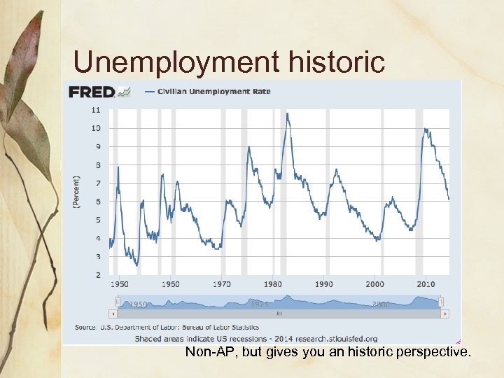 Unemployment historic Non-AP, but gives you an historic perspective.