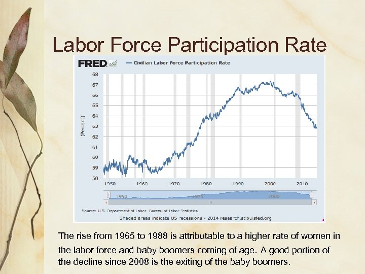 Labor Force Participation Rate The rise from 1965 to 1988 is attributable to a