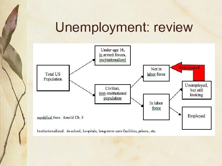 Unemployment: review