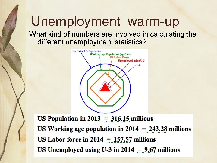 Unemployment warm-up What kind of numbers are involved in calculating the different unemployment statistics?
