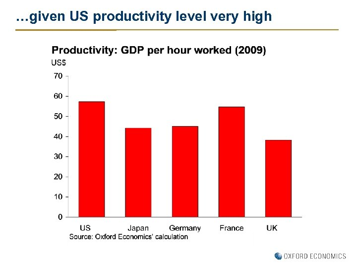 …given US productivity level very high