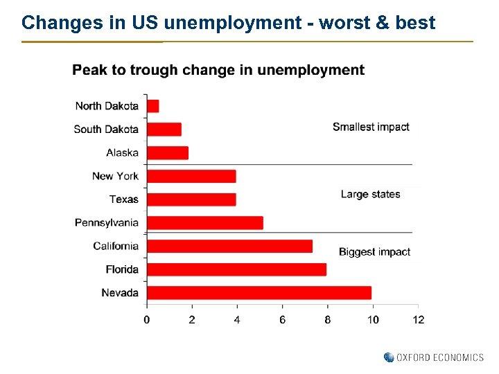 Changes in US unemployment - worst & best