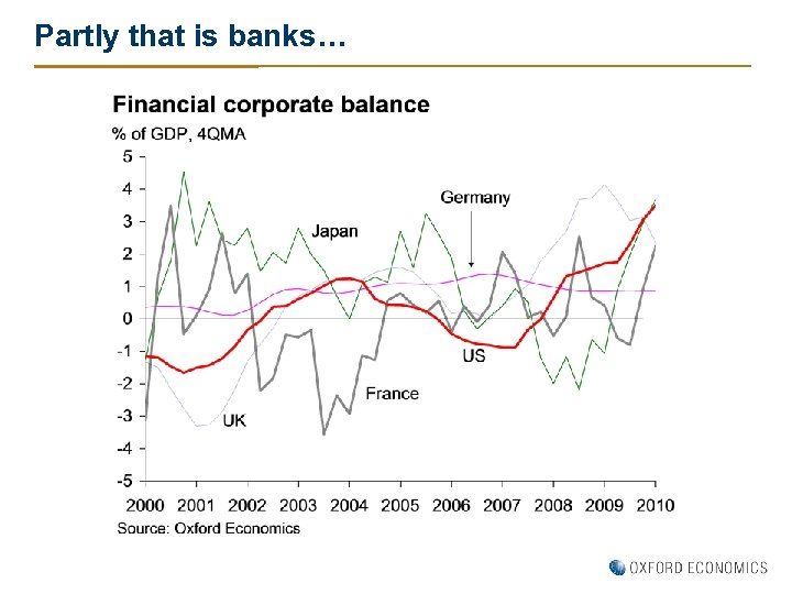 Partly that is banks…