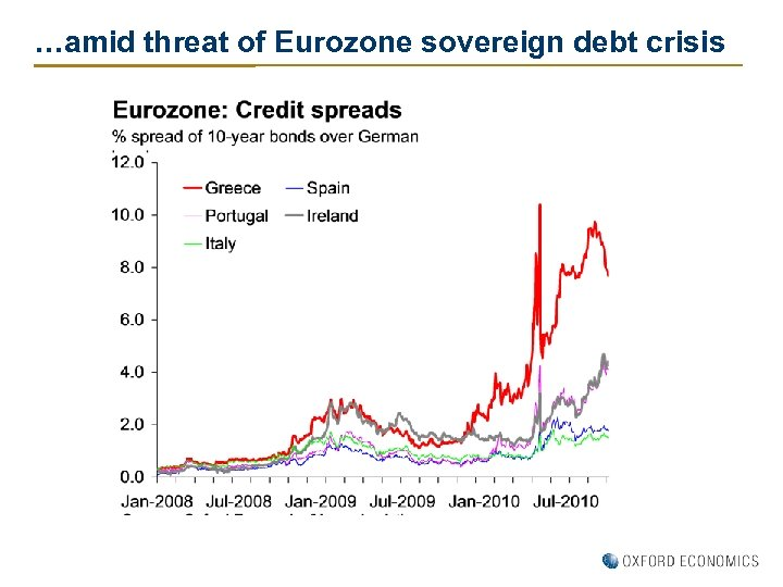 …amid threat of Eurozone sovereign debt crisis