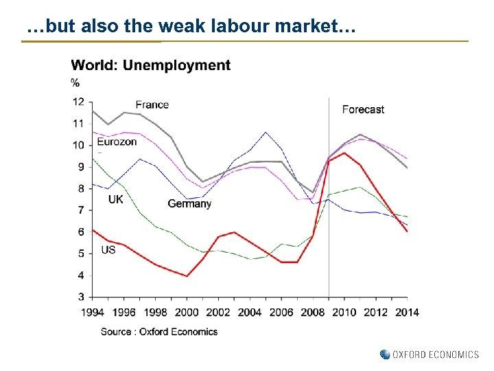 …but also the weak labour market…