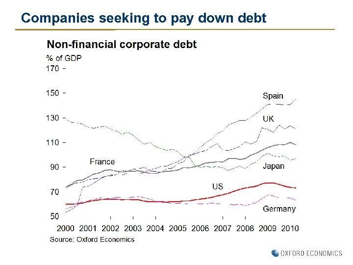 Companies seeking to pay down debt