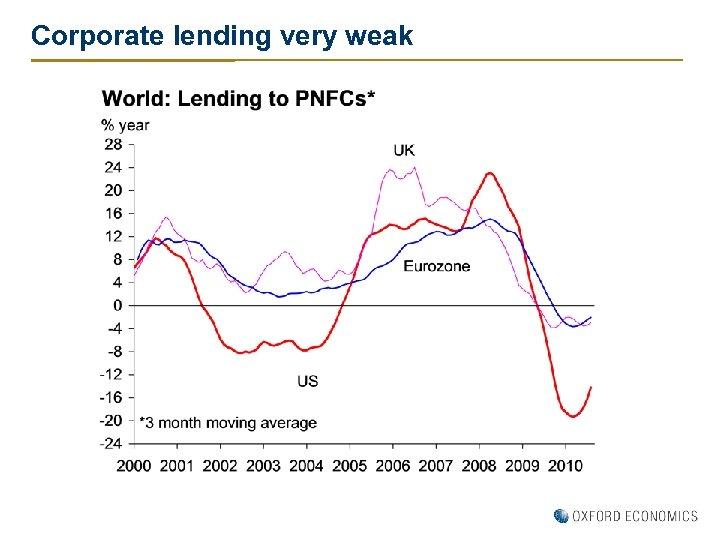 Corporate lending very weak