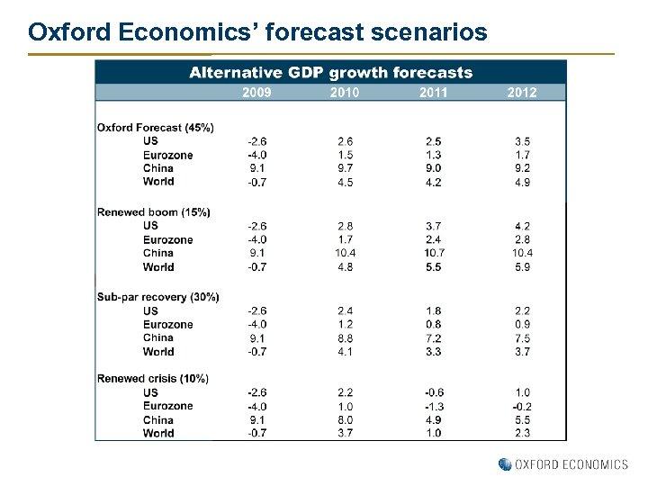 Oxford Economics' forecast scenarios