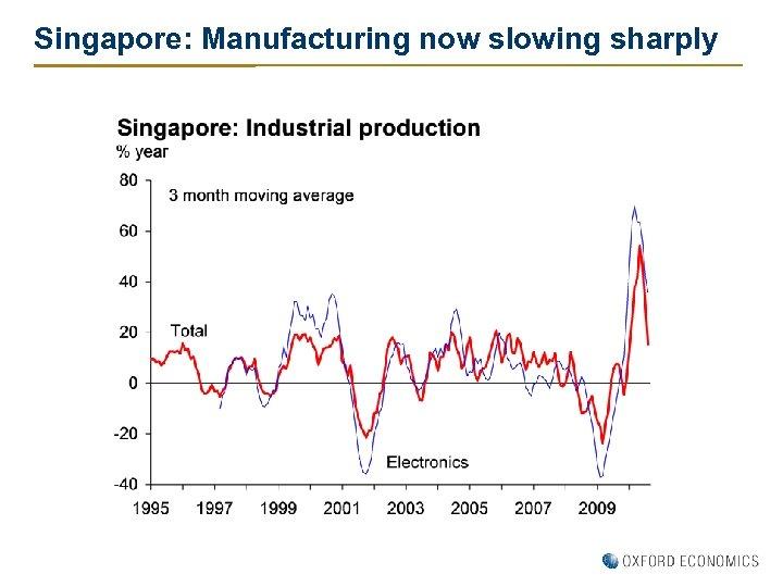 Singapore: Manufacturing now slowing sharply