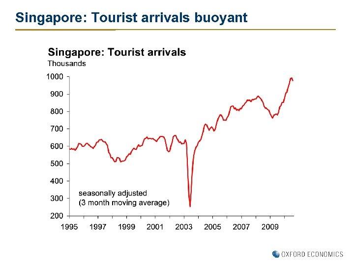 Singapore: Tourist arrivals buoyant