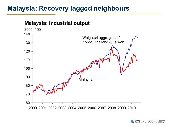 Malaysia: Recovery lagged neighbours