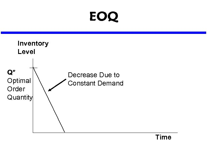 EOQ Inventory Level Q* Optimal Order Quantity Decrease Due to Constant Demand Time