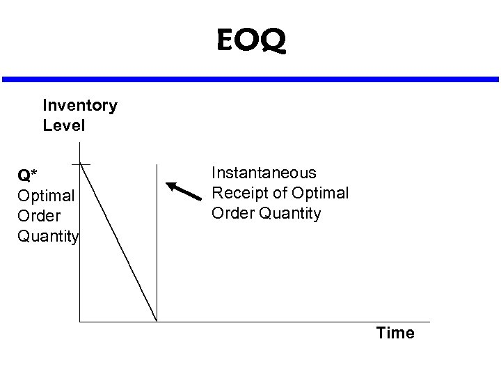 EOQ Inventory Level Q* Optimal Order Quantity Instantaneous Receipt of Optimal Order Quantity Time