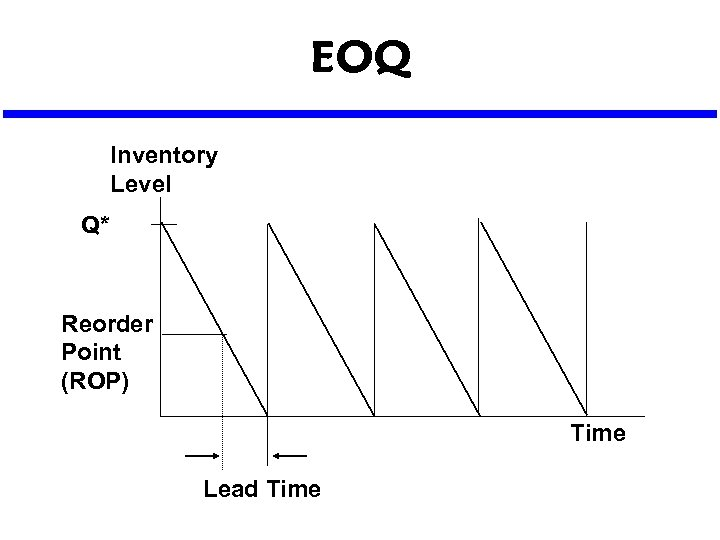 EOQ Inventory Level Q* Reorder Point (ROP) Time Lead Time