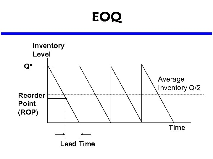 EOQ Inventory Level Q* Average Inventory Q/2 Reorder Point (ROP) Time Lead Time