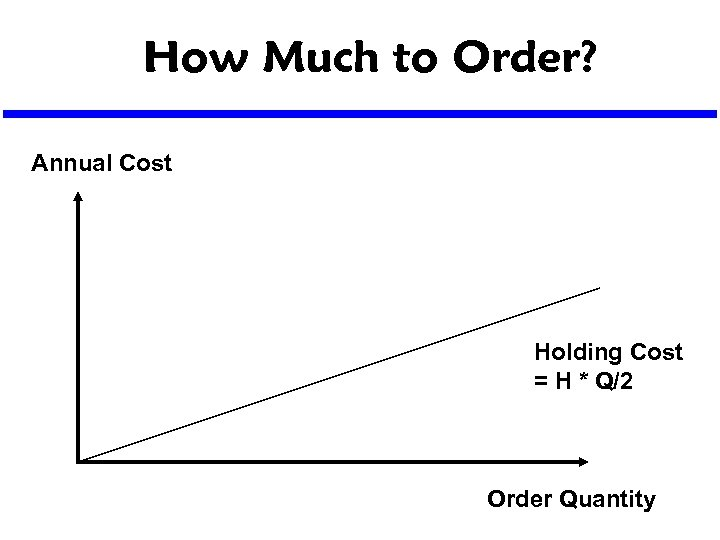 How Much to Order? Annual Cost Holding Cost = H * Q/2 Order Quantity