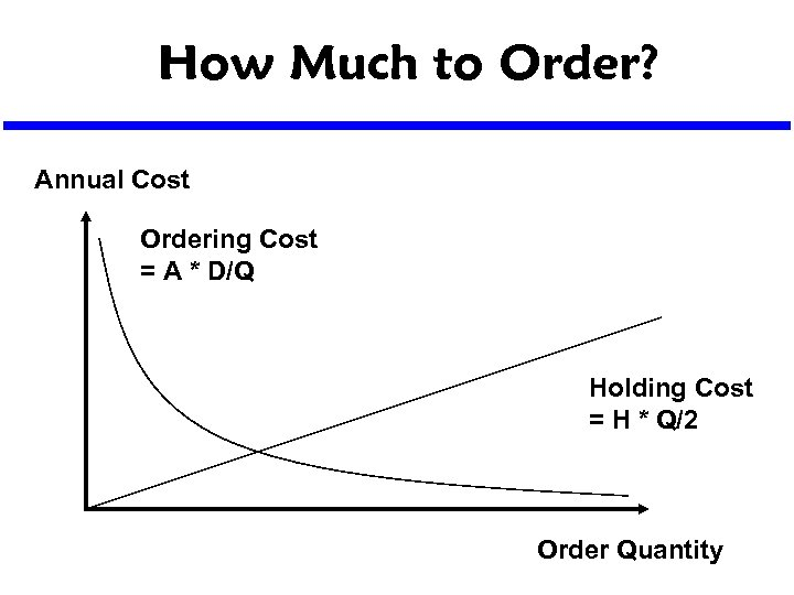 How Much to Order? Annual Cost Ordering Cost = A * D/Q Holding Cost