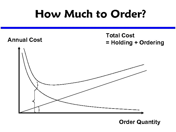 How Much to Order? Annual Cost Total Cost = Holding + Ordering Order Quantity