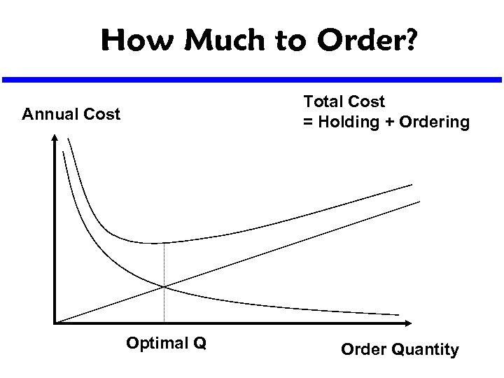 How Much to Order? Total Cost = Holding + Ordering Annual Cost Optimal Q