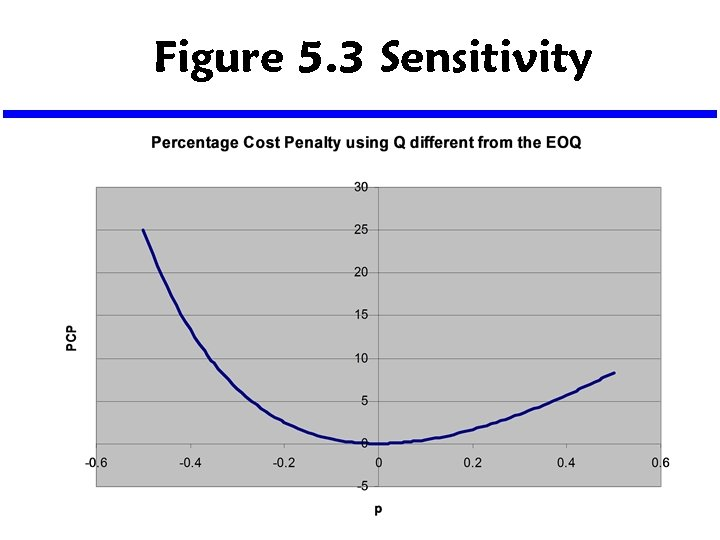 Figure 5. 3 Sensitivity