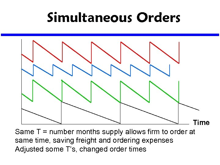 Simultaneous Orders Time Same T = number months supply allows firm to order at