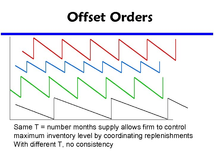 Offset Orders Same T = number months supply allows firm to control maximum inventory