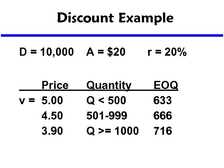 Discount Example D = 10, 000 A = $20 Price v = 5. 00