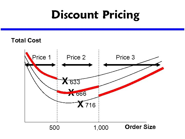 Discount Pricing Total Cost Price 1 Price 2 Price 3 X 633 X 666
