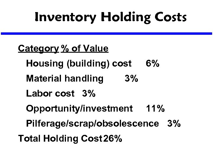 Inventory Holding Costs Category % of Value Housing (building) cost Material handling 6% 3%