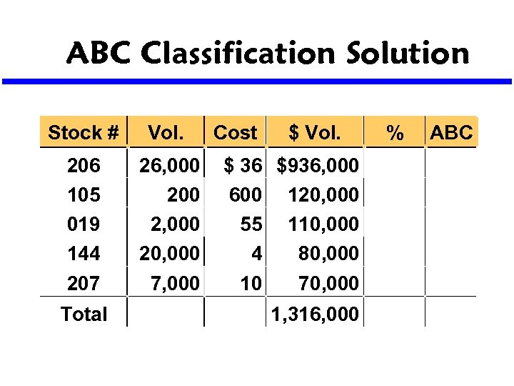 ABC Classification Solution Stock # Vol. 206 105 019 144 207 26, 000 2,