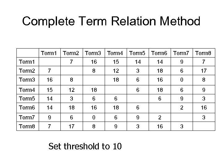 Complete Term Relation Method Term 1 Term 3 Term 4 Term 5 Term 6