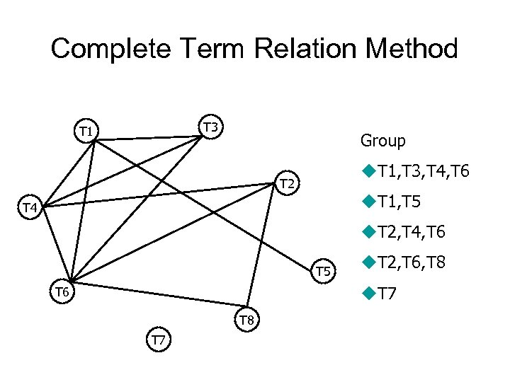 Complete Term Relation Method T 3 T 1 Group u. T 1, T 3,