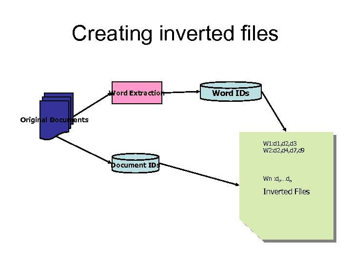 Creating inverted files Word Extraction Word IDs Original Documents W 1: d 1, d