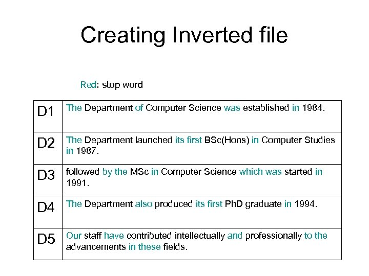 Creating Inverted file Red: stop word D 1 The Department of Computer Science was
