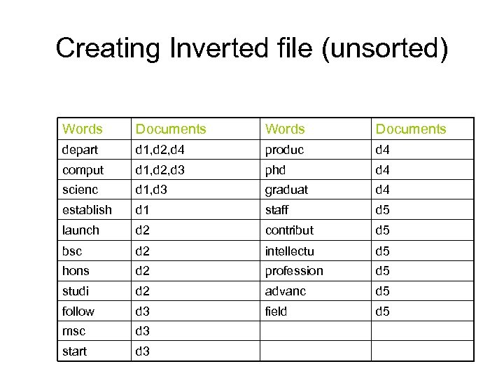 Creating Inverted file (unsorted) Words Documents depart d 1, d 2, d 4 produc