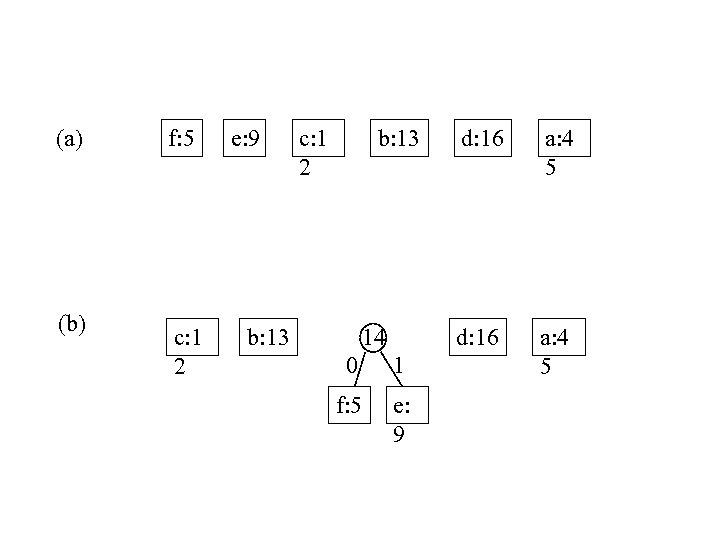 (a) (b) f: 5 c: 1 2 e: 9 c: 1 2 b: 13