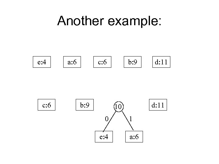 Another example: e: 4 c: 6 a: 6 c: 6 b: 9 d: 11