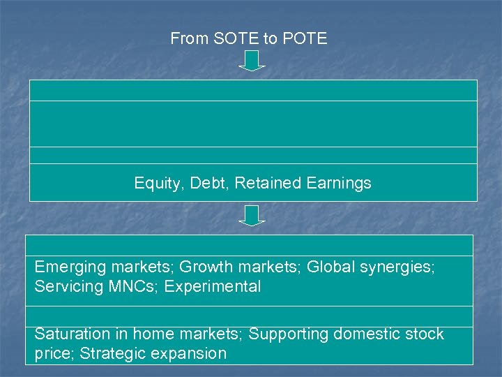 From SOTE to POTE Equity, Debt, Retained Earnings Emerging markets; Growth markets; Global synergies;