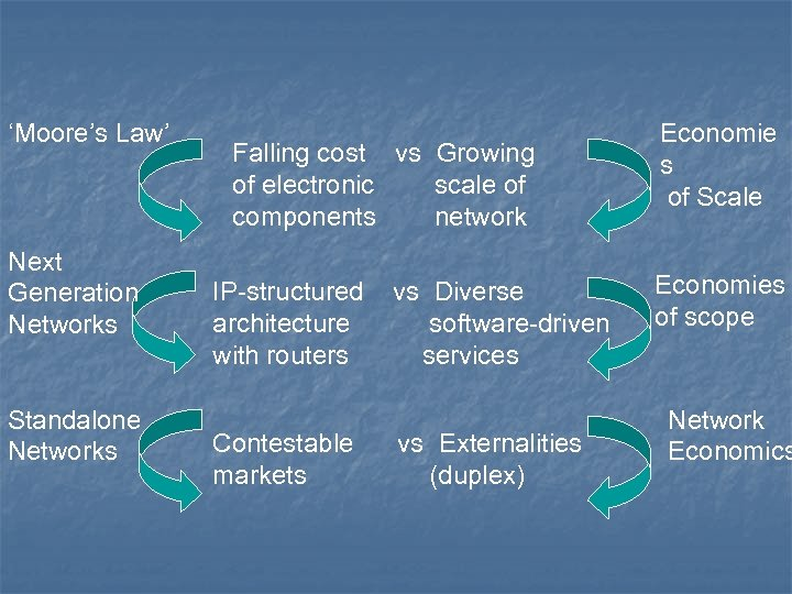 'Moore's Law' Next Generation Networks Standalone Networks Falling cost vs Growing of electronic scale