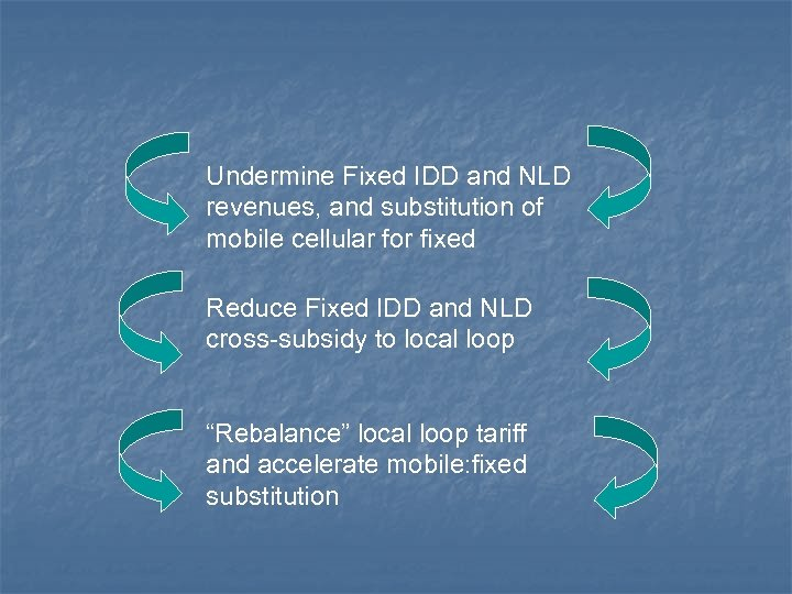 Undermine Fixed IDD and NLD revenues, and substitution of mobile cellular for fixed Reduce