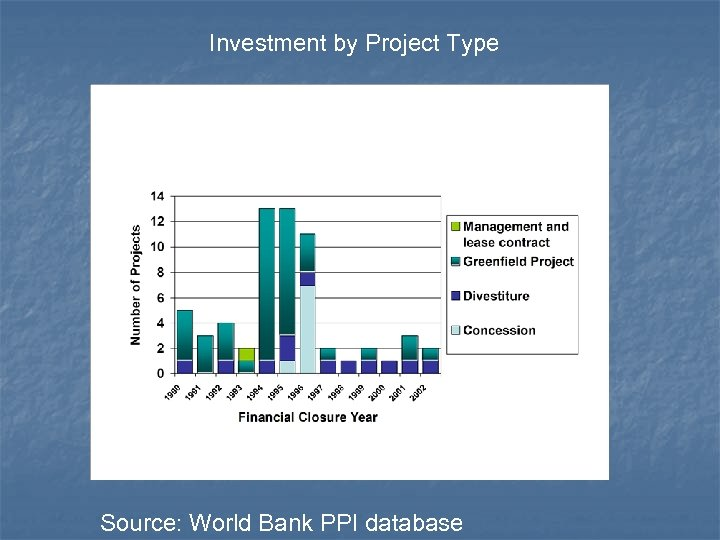 Investment by Project Type Source: World Bank PPI database