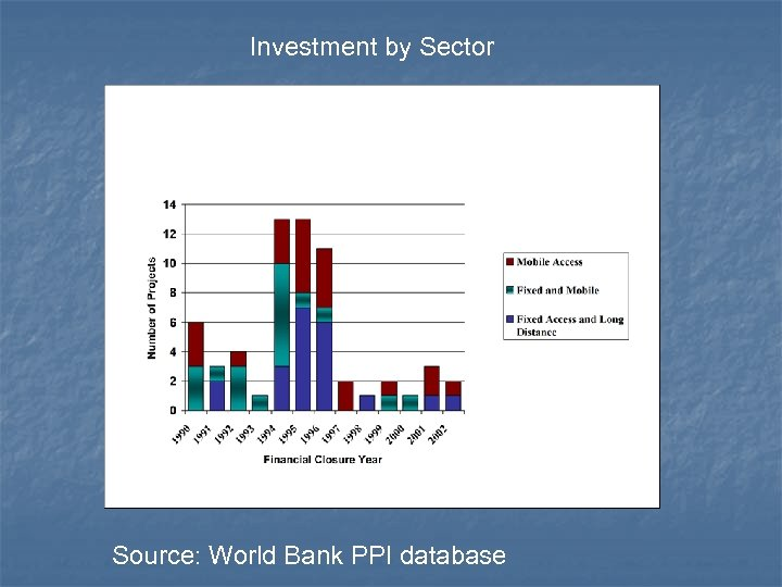 Investment by Sector Source: World Bank PPI database