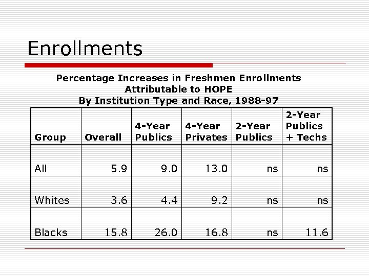 Enrollments Percentage Increases in Freshmen Enrollments Attributable to HOPE By Institution Type and Race,