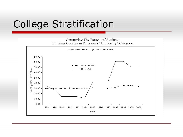 College Stratification
